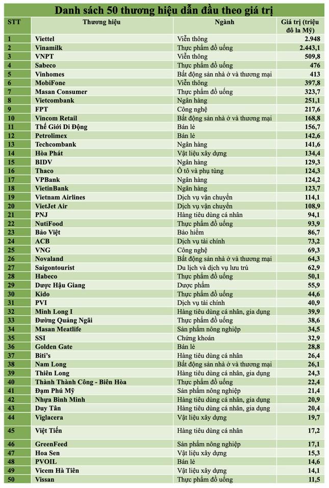 50 thương hiệu dẫn đầu trong các lĩnh vực kinh doanh tại Việt Nam năm 2020